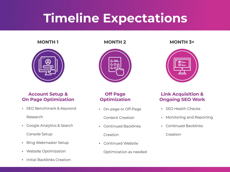 SEO Work Timeline Expectations